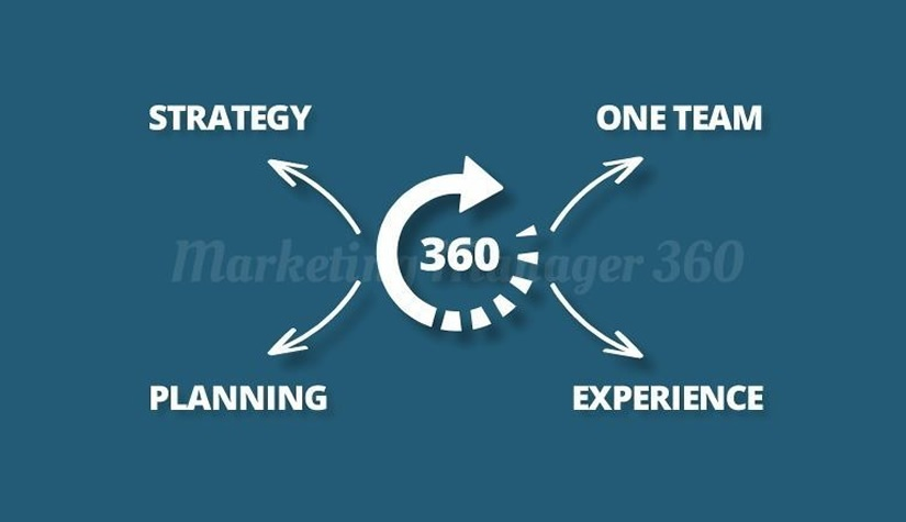 Growing Businesses with Marketing Manager 360